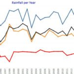 rainfall cape verde last 25 years